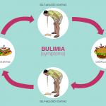 Memahami Gejala, Penyebab Serta Cara Pengobatan Bulimia