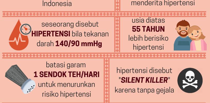Bagaimana Cara Mencegah hipertensi?